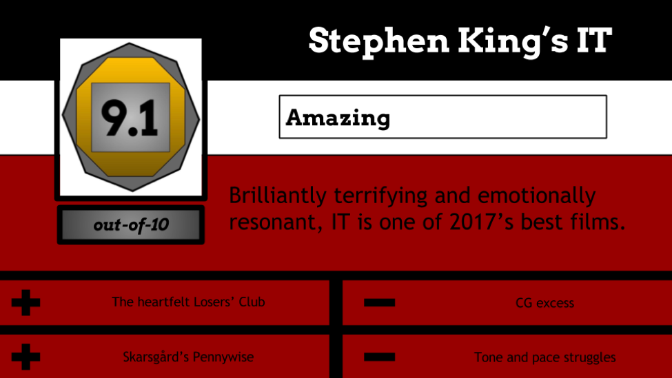 """""""IT"""" review scorecard. """"9.1/10. Brilliantly terrifying and emotionally resonant, IT is one of 2017's best films. Pros: The Losers' Club and Pennywise. Cons: Excessive CG and poor pacing."""