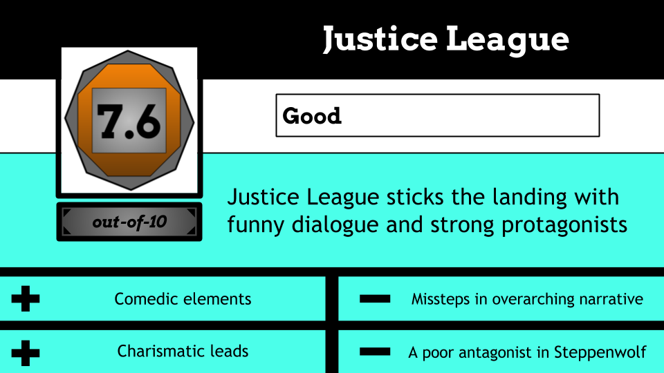 """7.6/10. Good. """"Justice League"""" sticks the landing with funny dialogue and strong protagonists."""