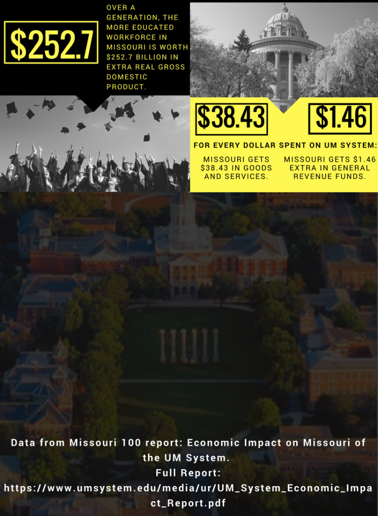 Black and yellow infographic that explains some data found from a Missouri 100 Report