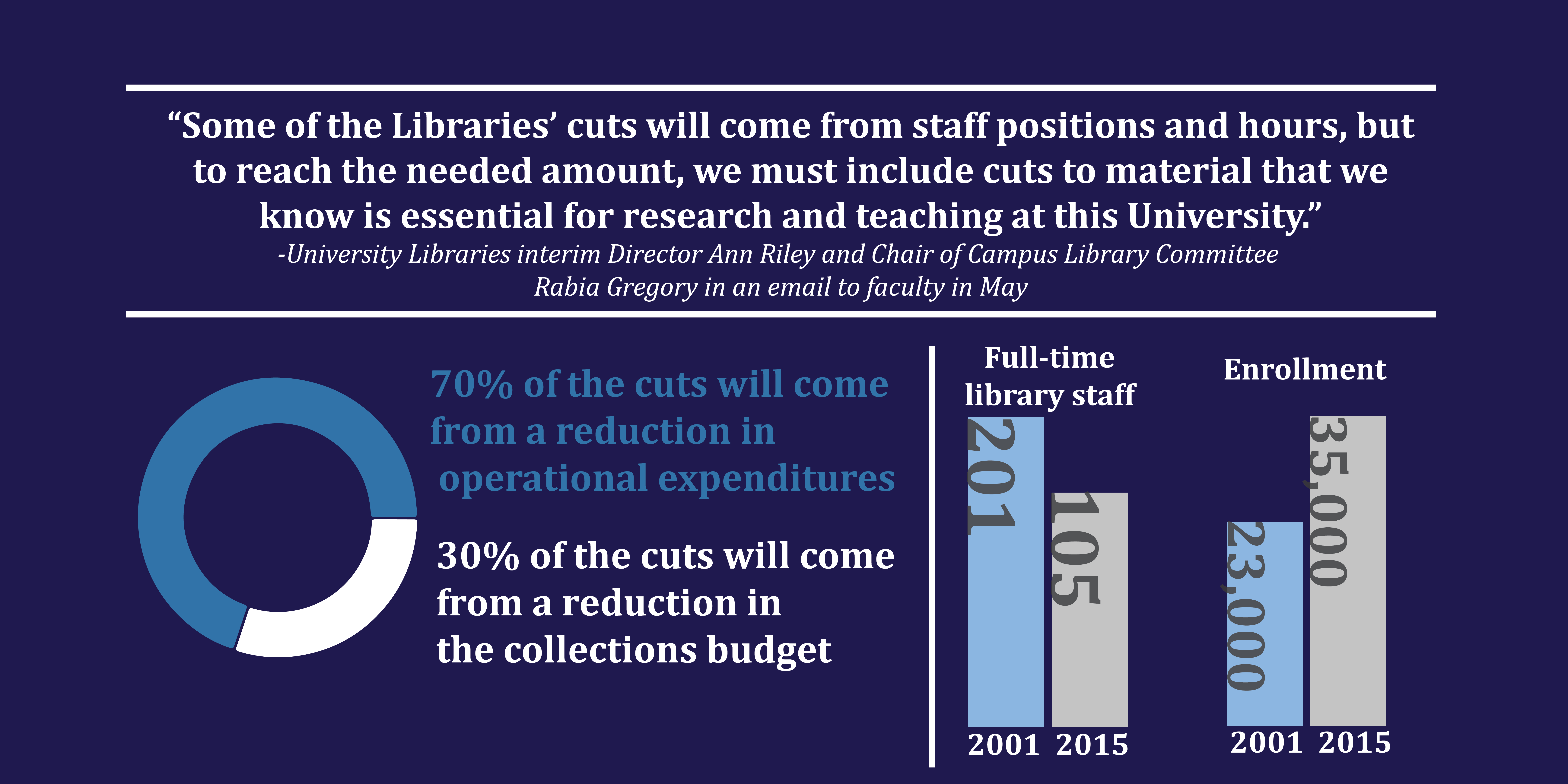 MU Libraries brace for 17 percent reduction in collection expenditures